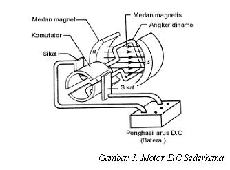 Wiring Diagram For Series Wound Dc Motor also Dc Reversing Relay Wiring Diagram Hecho likewise Dc Motor Generator likewise Dc Series Motor Characteristics also An Generator Wiring Diagram. on shunt dc motor diagram free image about wiring